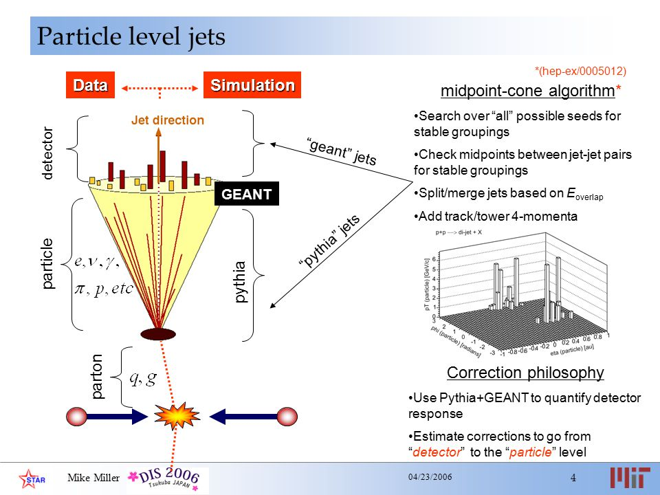 Mike Miller 4 04/23/2006 Particle level jets parton particle detector midpoint-cone algorithm* Search over all possible seeds for stable groupings Check midpoints between jet-jet pairs for stable groupings Split/merge jets based on E overlap Add track/tower 4-momenta DataSimulation GEANT geant jets pythia jets Correction philosophy Use Pythia+GEANT to quantify detector response Estimate corrections to go from detector to the particle level pythia *(hep-ex/0005012)