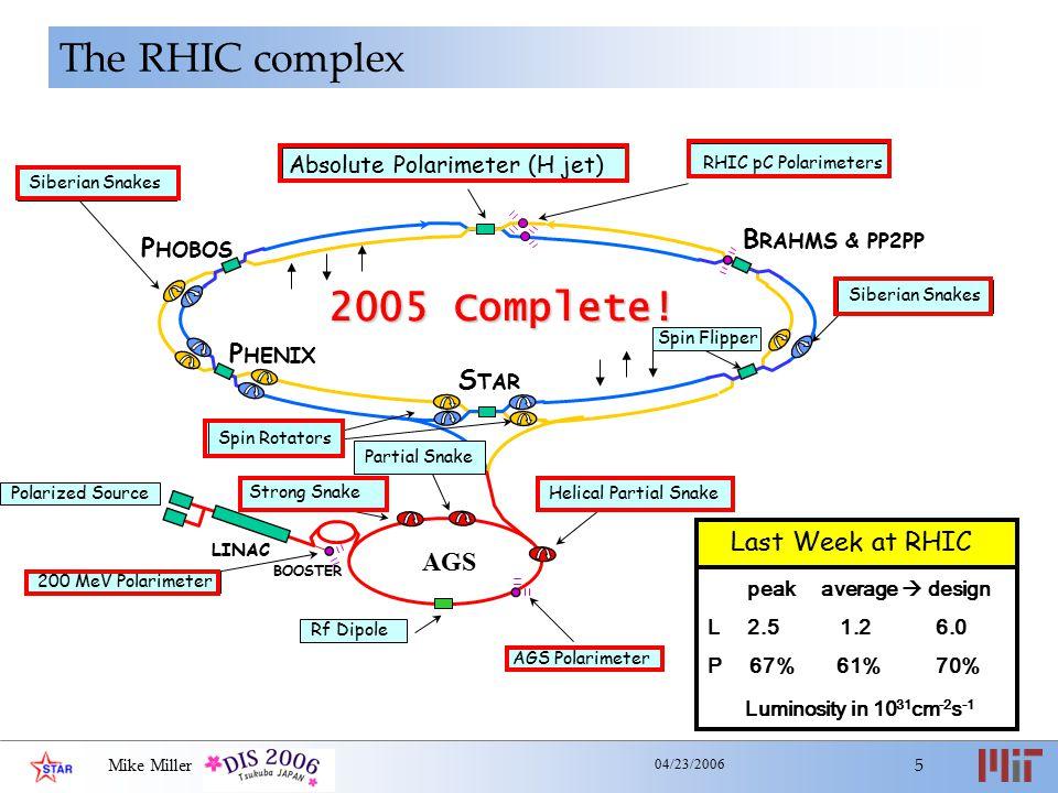 Mike Miller 5 04/23/2006 Last Week at RHIC peak average  design L 2.5 1.2 6.0 P 67% 61% 70% Luminosity in 10 31 cm -2 s -1 The RHIC complex