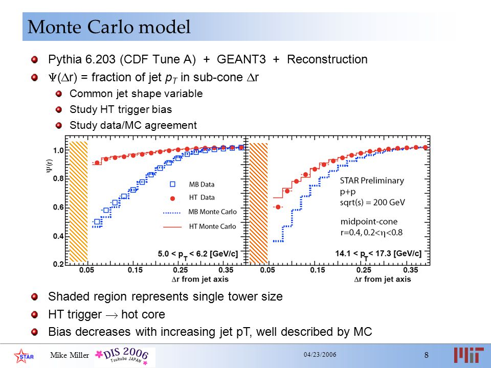 Mike Miller 8 04/23/2006 Monte Carlo model Pythia 6.203 (CDF Tune A) + GEANT3 + Reconstruction  (  r) = fraction of jet p T in sub-cone  r Common jet shape variable Study HT trigger bias Study data/MC agreement Shaded region represents single tower size HT trigger  hot core Bias decreases with increasing jet pT, well described by MC