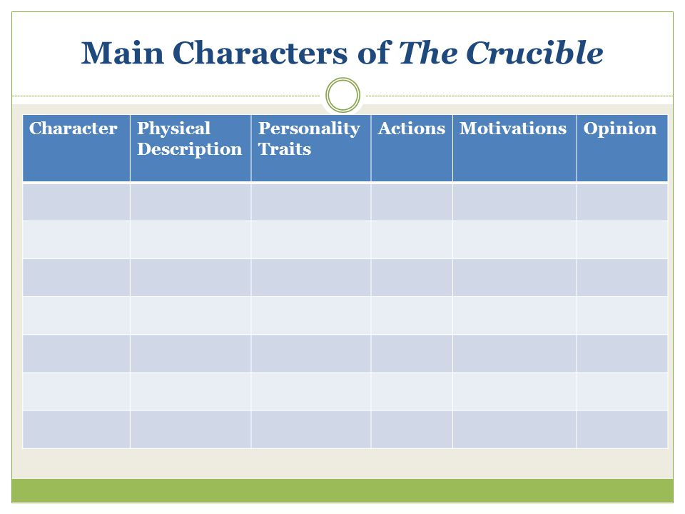Main Characters of The Crucible CharacterPhysical Description Personality Traits ActionsMotivationsOpinion