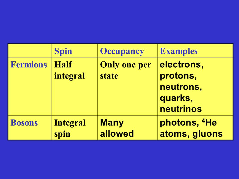 Element – one type of atoms Compound – Two or more different atoms chemically joined.