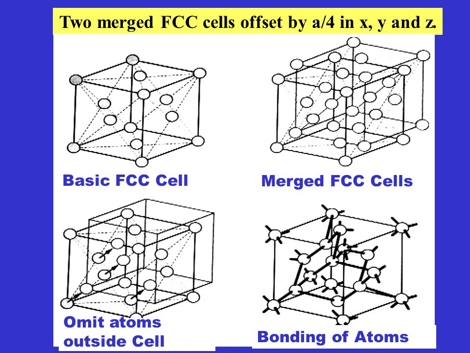 8 atoms at each corner, 6 atoms on each face, 4 atoms entirely inside the cell