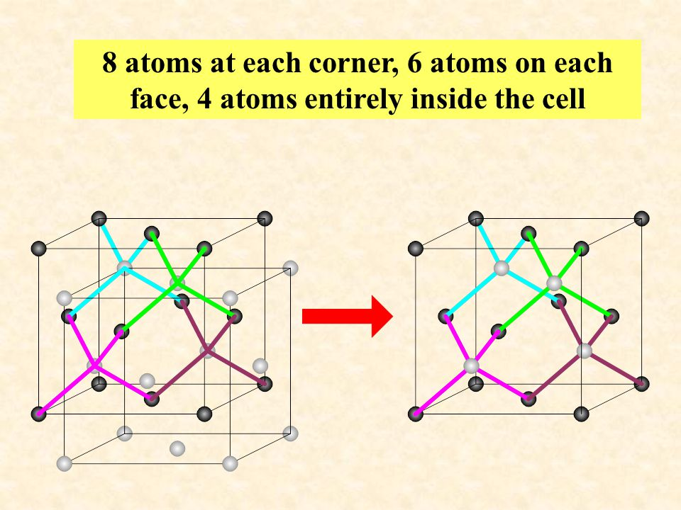 Similar to the diamond cubic structure except that the two atoms at each lattice site are different.