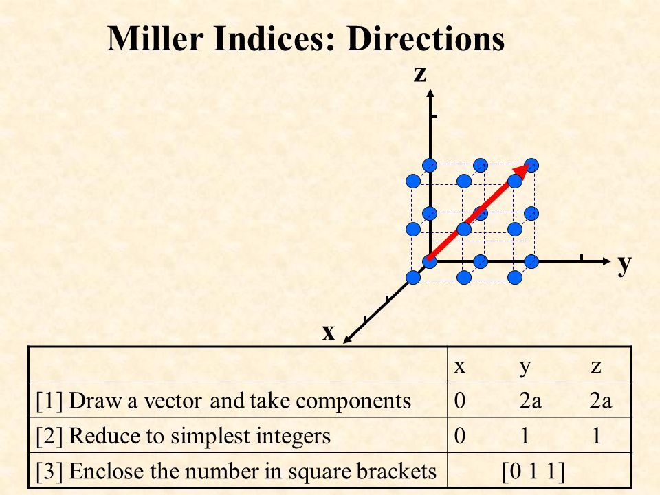 z y x x y z [1] Draw a vector and take components0 -a 2a [2] Reduce to simplest integers0 -1 2 [3] Enclose the number in square brackets Negative Directions