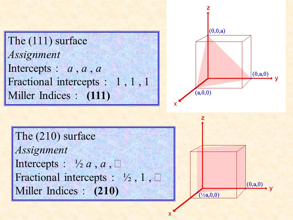Symmetry-equivalent surfaces the three highlighted surfaces are related by the symmetry elements of the cubic crystal - they are entirely equivalent.