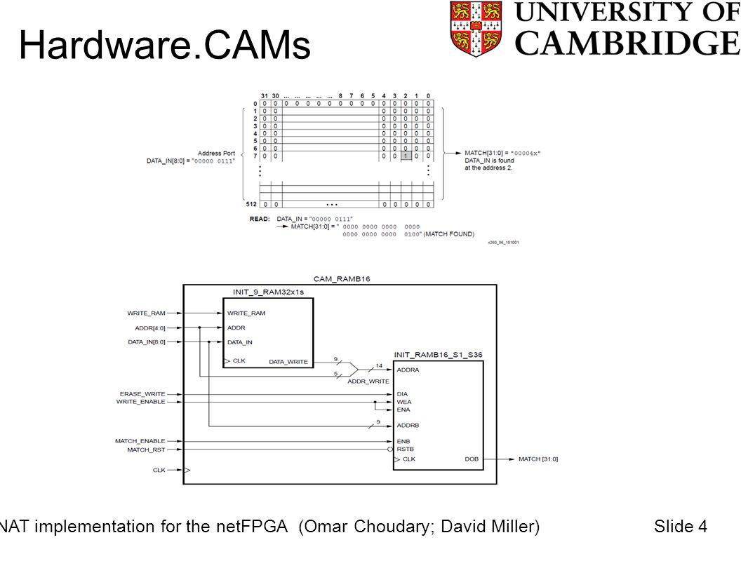 Hardware.CAMs NAT implementation for the netFPGA (Omar Choudary; David Miller)Slide 4
