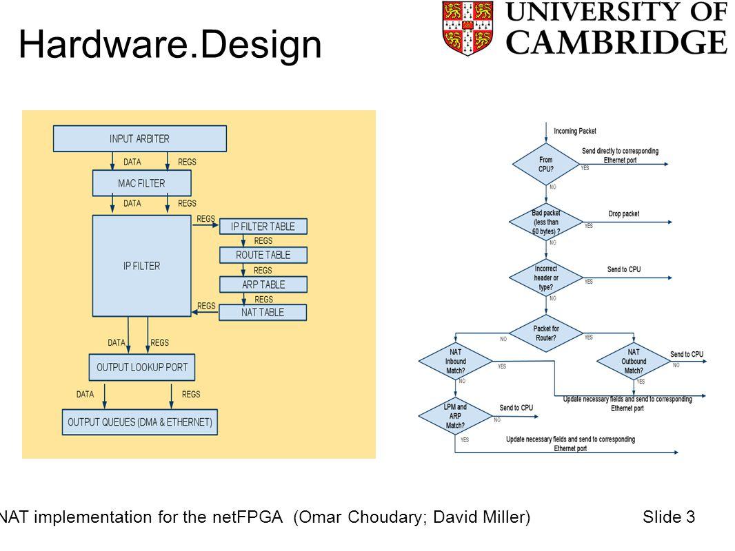 Hardware.Design NAT implementation for the netFPGA (Omar Choudary; David Miller)Slide 3