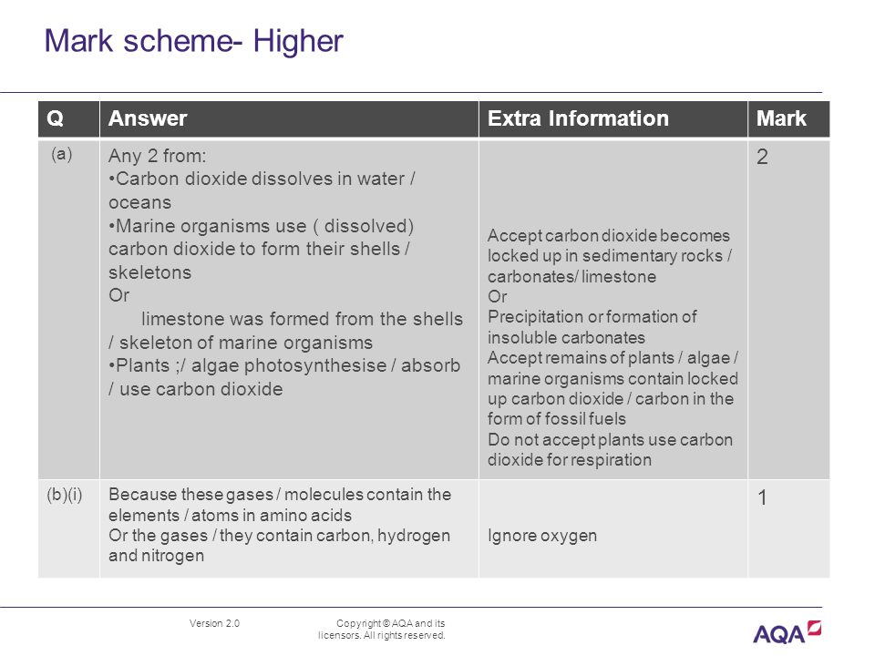Mark scheme- Higher Version 2.0 Copyright © AQA and its licensors. All rights reserved. QAnswerExtra InformationMark (a) Any 2 from: Carbon dioxide di