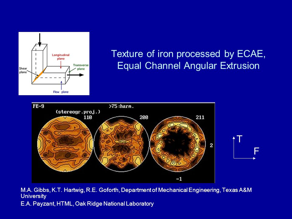 Texture of iron processed by ECAE, Equal Channel Angular Extrusion M.A. Gibbs, K.T. Hartwig, R.E. Goforth, Department of Mechanical Engineering, Texas