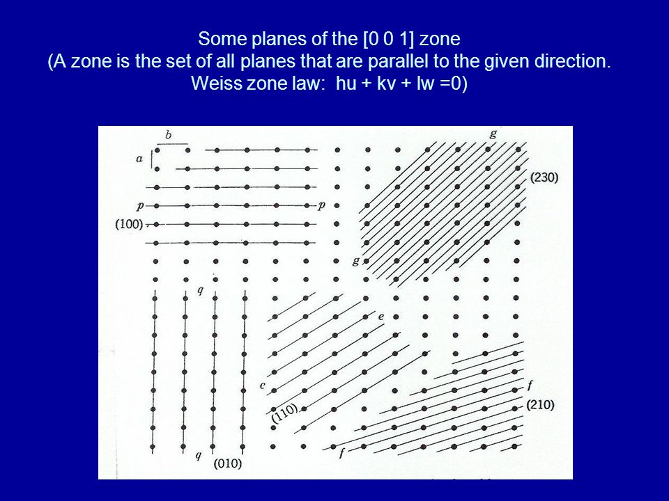 Some planes of the [0 0 1] zone (A zone is the set of all planes that are parallel to the given direction. Weiss zone law: hu + kv + lw =0)