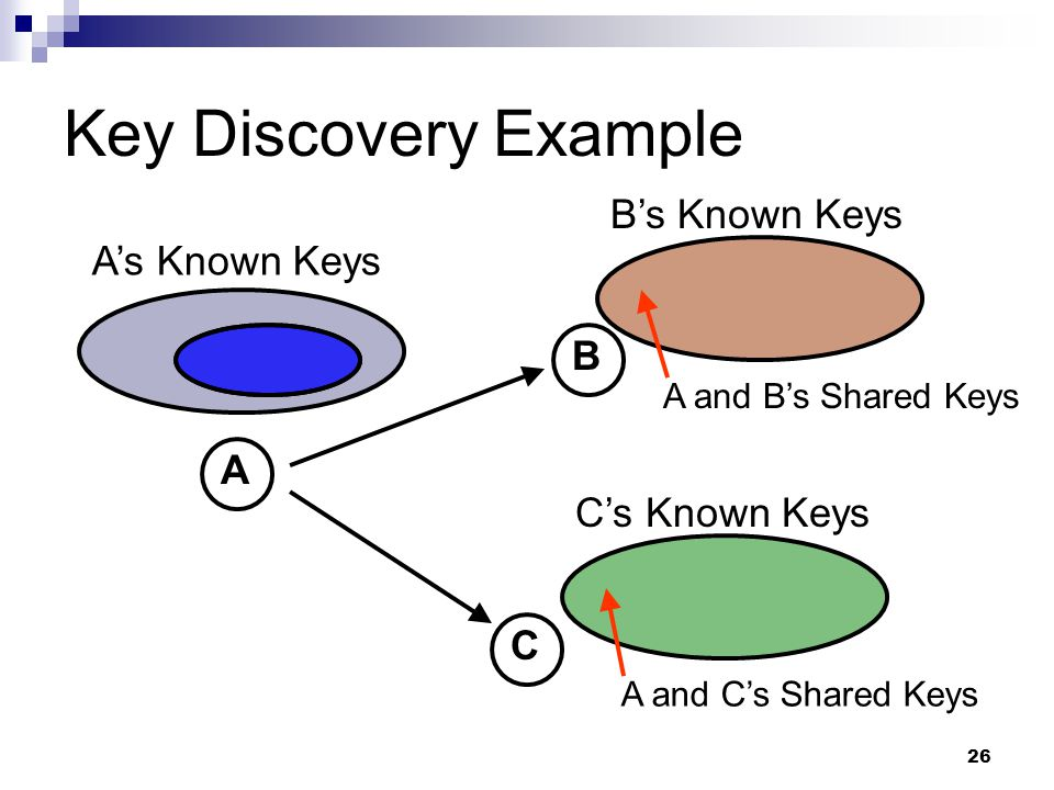 26 Key Discovery Example A B C A's Known Keys B's Known Keys C's Known Keys A and C's Shared Keys A and B's Shared Keys