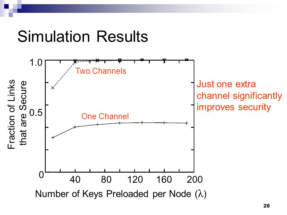 28 Simulation Results Fraction of Links that are Secure 0.5 1.0 0 One Channel Two Channels Number of Keys Preloaded per Node ( λ ) 4080120160200 Just one extra channel significantly improves security