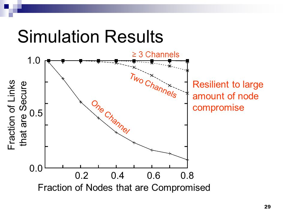 29 Simulation Results 0.5 1.0 0.0 One Channel Two Channels ≥ 3 Channels Fraction of Nodes that are Compromised 0.20.40.60.8 Resilient to large amount of node compromise Fraction of Links that are Secure