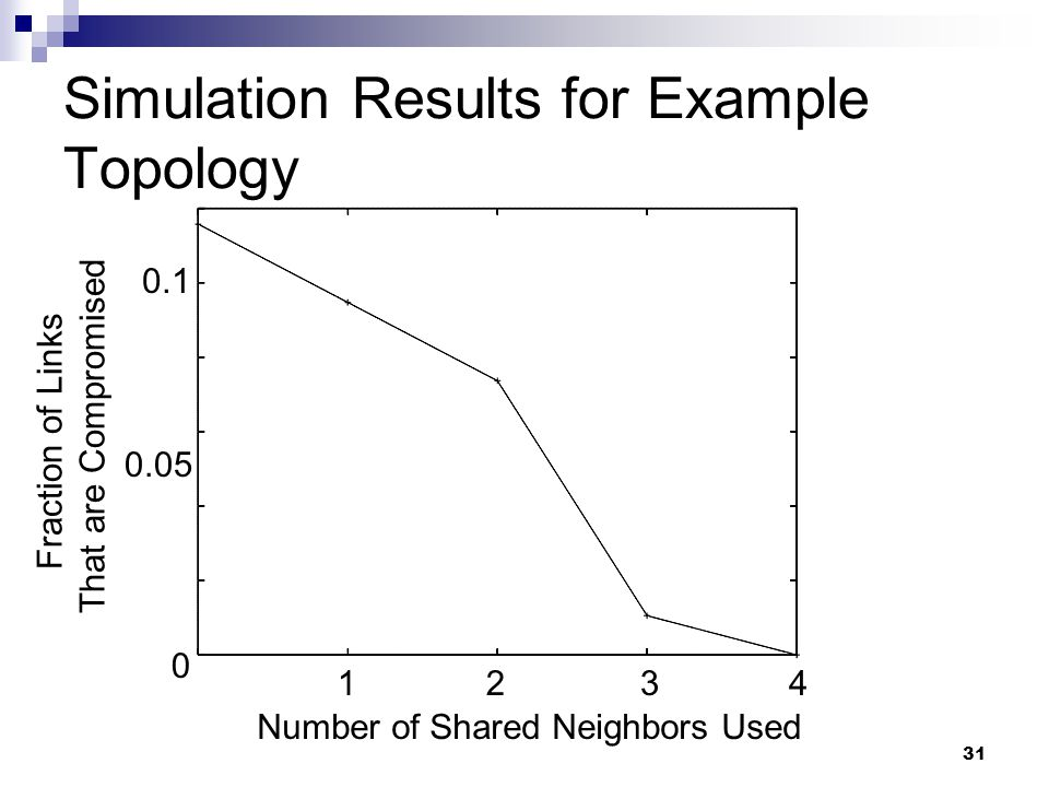 31 Simulation Results for Example Topology Number of Shared Neighbors Used Fraction of Links That are Compromised 0.1 0.05 0 1234