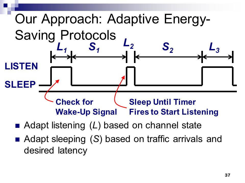 37 Our Approach: Adaptive Energy- Saving Protocols Adapt listening (L) based on channel state Adapt sleeping (S) based on traffic arrivals and desired latency L1L1 S1S1 LISTEN SLEEP Check for Wake-Up Signal Sleep Until Timer Fires to Start Listening L2L2 S2S2 L3L3