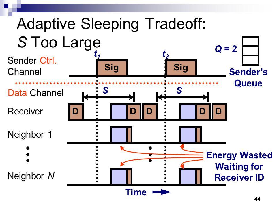 44 Adaptive Sleeping Tradeoff: S Too Large Sender Ctrl.