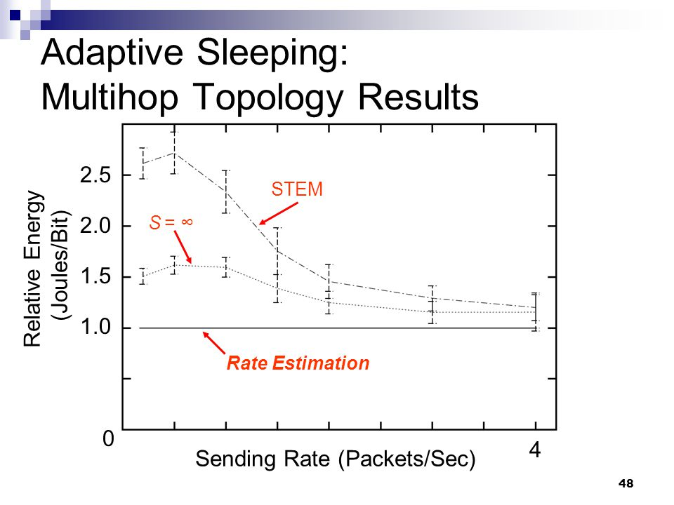 48 Adaptive Sleeping: Multihop Topology Results Relative Energy (Joules/Bit) Sending Rate (Packets/Sec) STEM 0 4 1.0 1.5 2.0 2.5 Rate Estimation S = ∞