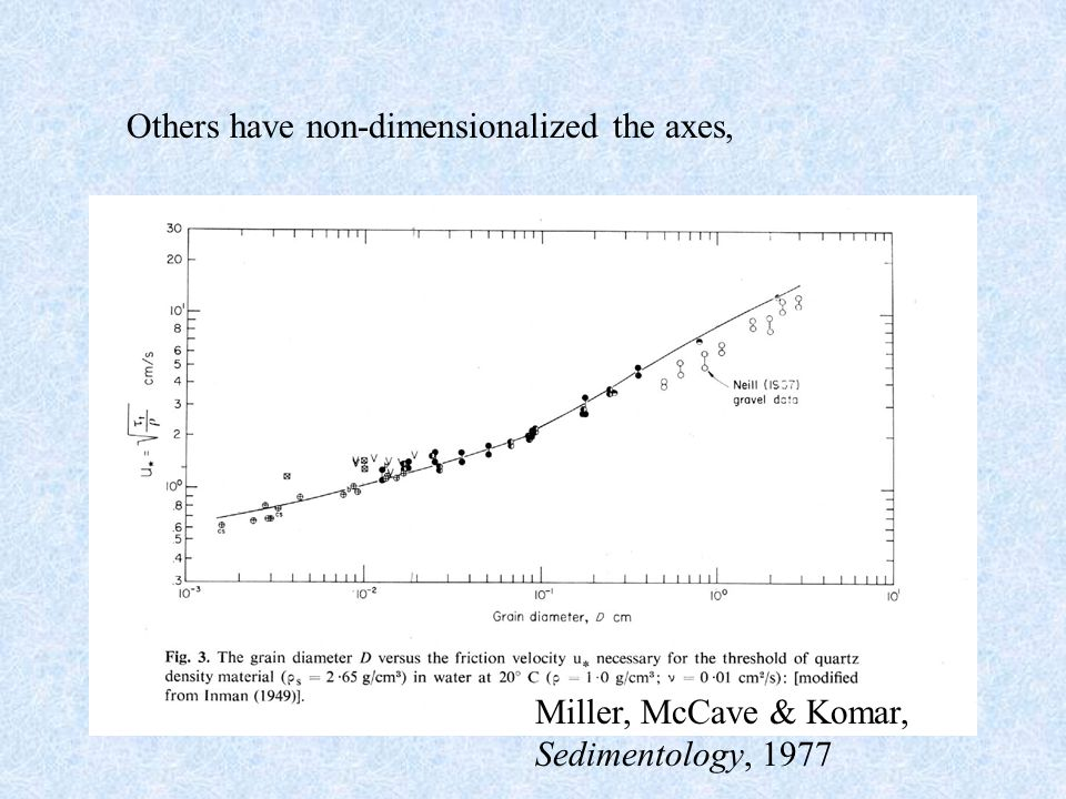 Others have non-dimensionalized the axes, Miller, McCave & Komar, Sedimentology, 1977