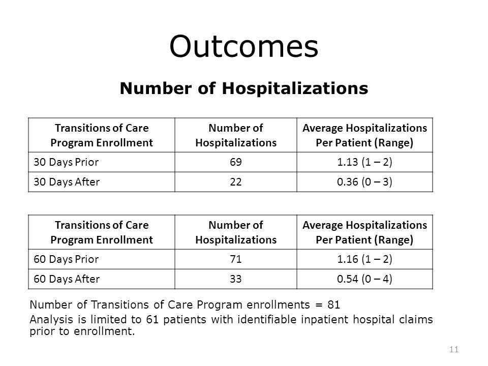 Outcomes Number of Hospitalizations Number of Transitions of Care Program enrollments = 81 Analysis is limited to 61 patients with identifiable inpatient hospital claims prior to enrollment.