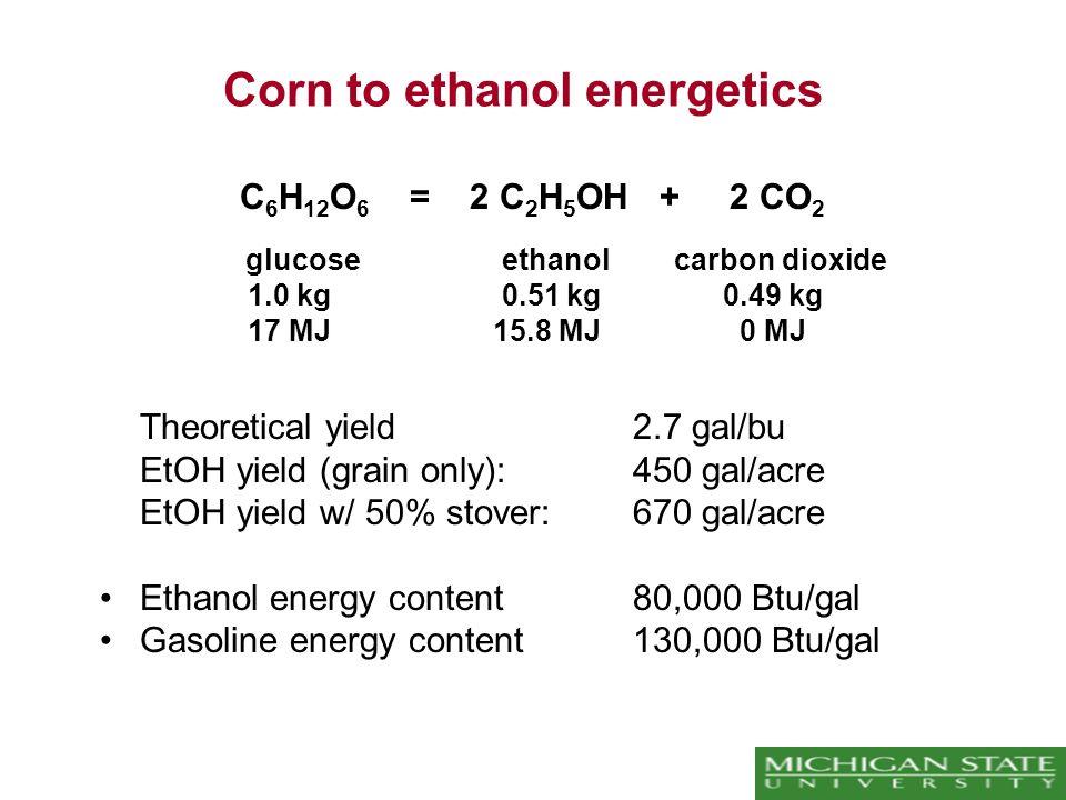 Corn to ethanol energetics C 6 H 12 O 6 = 2 C 2 H 5 OH + 2 CO 2 glucose ethanol carbon dioxide 1.0 kg 0.51 kg 0.49 kg 17 MJ 15.8 MJ0 MJ Theoretical yield 2.7 gal/bu EtOH yield (grain only): 450 gal/acre EtOH yield w/ 50% stover: 670 gal/acre Ethanol energy content 80,000 Btu/gal Gasoline energy content 130,000 Btu/gal
