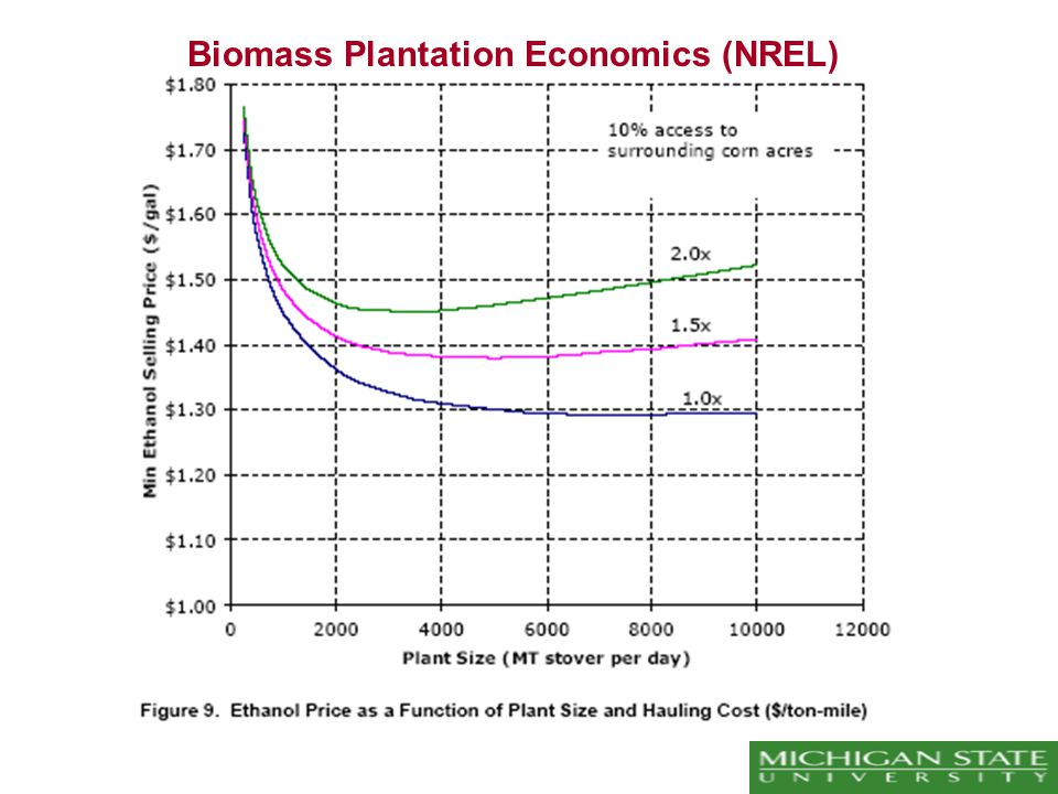 Biomass Plantation Economics (NREL)