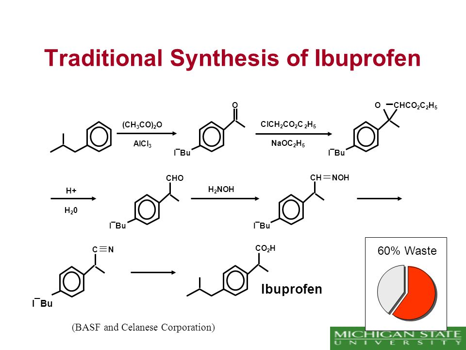 Traditional Synthesis of Ibuprofen (CH 3 CO) 2 O AlCl 3 O I¯Bu ClCH 2 CO 2 C 2 H 5 NaOC 2 H 5 O CHCO 2 C 2 H 5 I¯Bu H+ H20H20 CHO I¯Bu H 2 NOH I ¯ Bu C N CH NOH I¯Bu CO 2 H Ibuprofen (BASF and Celanese Corporation) 60% Waste