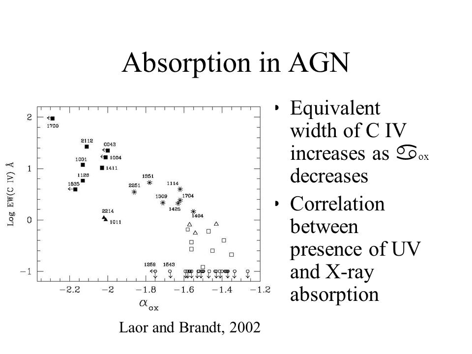 Absorption in AGN Equivalent width of C IV increases as  ox decreases Correlation between presence of UV and X-ray absorption Laor and Brandt, 2002
