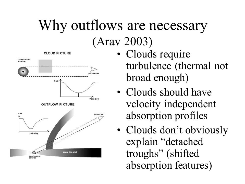 Why outflows are necessary (Arav 2003) Clouds require turbulence (thermal not broad enough) Clouds should have velocity independent absorption profiles Clouds don't obviously explain detached troughs (shifted absorption features)