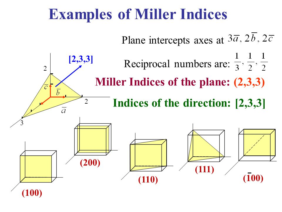 Reciprocal numbers are: Plane intercepts axes at Miller Indices of the plane: (2,3,3) (100) (200) (110) (111) (100) Indices of the direction: [2,3,3]