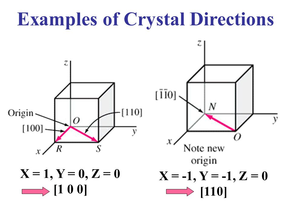 X = -1, Y = -1, Z = 0 [110] X = 1, Y = 0, Z = 0 [1 0 0] Examples of Crystal Directions