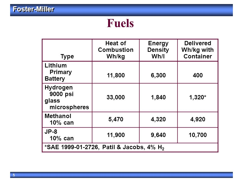Foster-Miller 5 Fuels Type Heat of Combustion Wh/kg Energy Density Wh/l Delivered Wh/kg with Container Lithium Primary Battery 11,8006,300400 Hydrogen