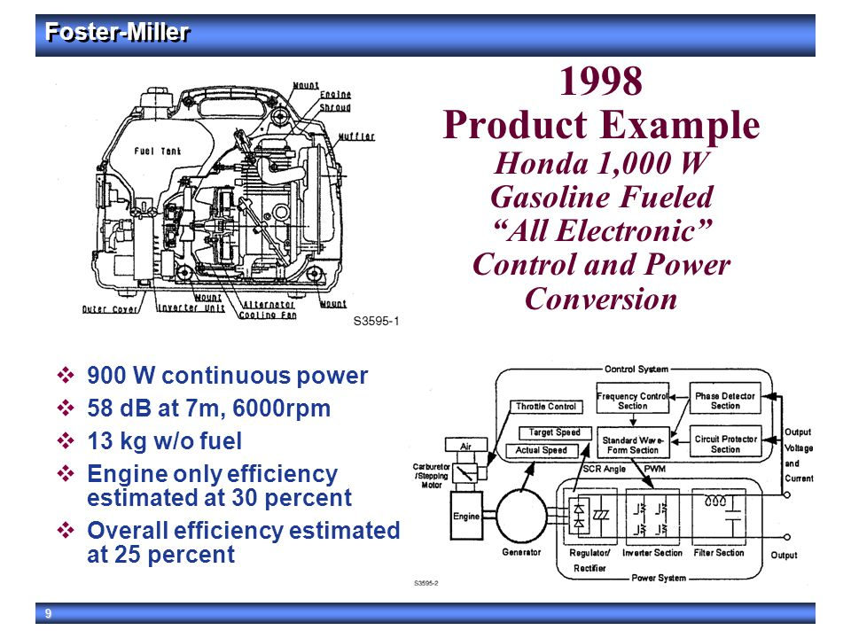 """9 1998 Product Example Honda 1,000 W Gasoline Fueled """"All Electronic"""" Control and Power Conversion  900 W continuous power  58 dB at 7m, 6000rpm  1"""
