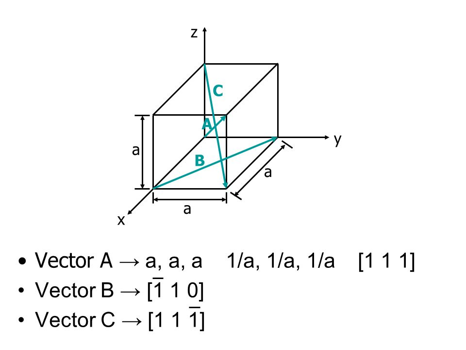 Vector A → a, a, a 1/a, 1/a, 1/a [1 1 1] Vector B → [1 1 0] Vector C → [1 1 1] z x y a a a B C A