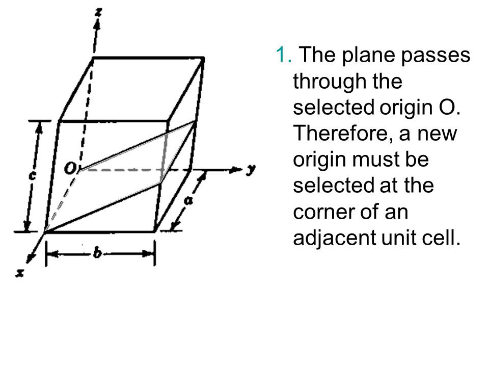1. The plane passes through the selected origin O. Therefore, a new origin must be selected at the corner of an adjacent unit cell.