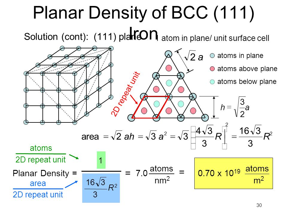 30 Planar Density of BCC (111) Iron Solution (cont): (111) plane 1 atom in plane/ unit surface cell 33 3 2 2 R 3 16 R 3 4 2 a3ah2area           atoms in plane atoms above plane atoms below plane ah 2 3  a 2 2D repeat unit 1 = = nm 2 atoms 7.0 m2m2 atoms 0.70 x 10 19 3 2 R 3 16 Planar Density = atoms 2D repeat unit area 2D repeat unit