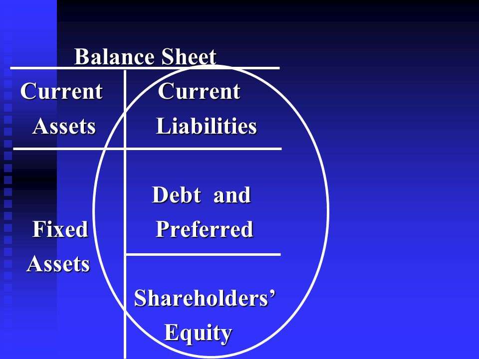 Balance Sheet Balance Sheet Current Current Current Current Assets Liabilities Assets Liabilities Debt and Debt and Fixed Preferred Fixed Preferred Assets Assets Shareholders' Shareholders' Equity Equity