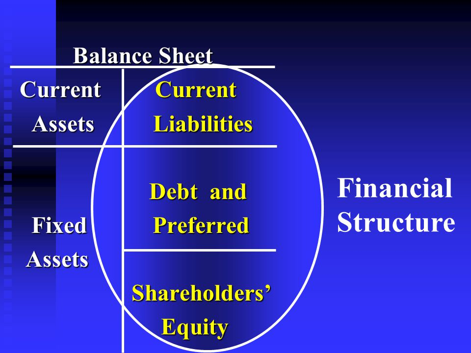 Balance Sheet Balance Sheet Current Current Current Current Assets Liabilities Assets Liabilities Debt and Debt and Fixed Preferred Fixed Preferred Assets Assets Shareholders' Shareholders' Equity Equity Financial Structure