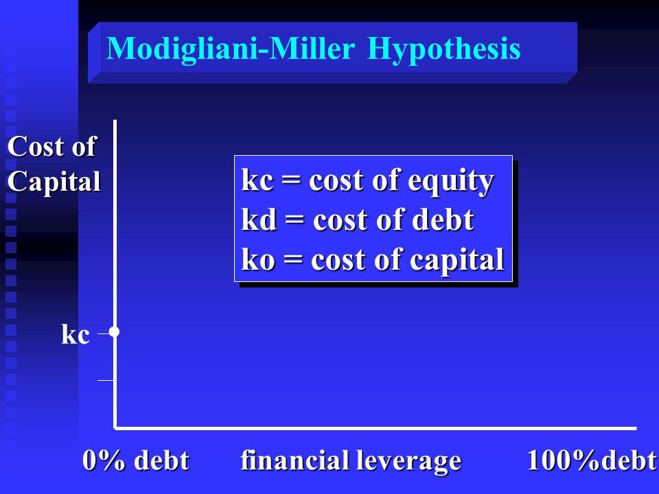 Cost of Capital kc 0% debt financial leverage 100%debt.