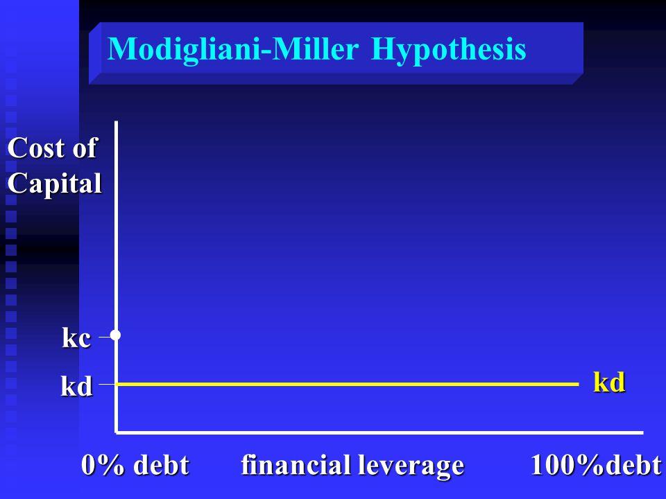 . Cost of Capital kc kd kd 0% debt financial leverage 100%debt