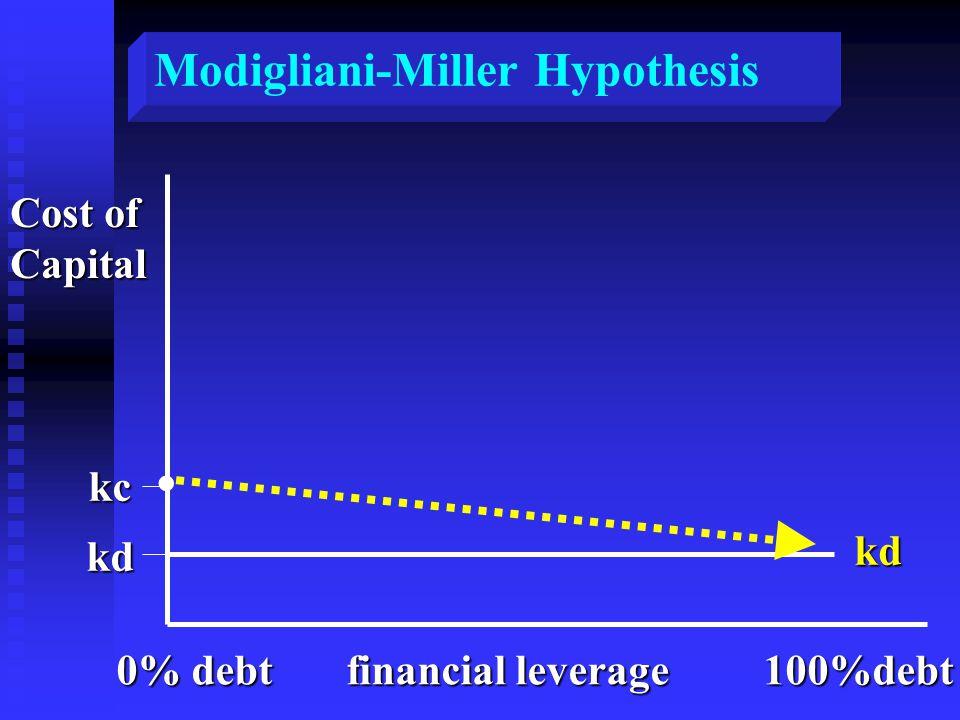 . Modigliani-Miller Hypothesis Cost of Capital kc kd kd 0% debt financial leverage 100%debt