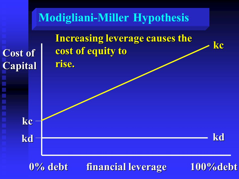 Modigliani-Miller Hypothesis Cost of Capital kc kd kc kd Increasing leverage causes the cost of equity to rise.