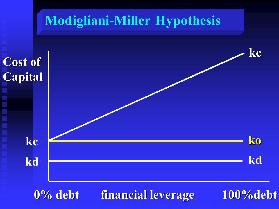 kc kd Modigliani-Miller Hypothesis Cost of Capitalkcko kd 0% debt financial leverage 100%debt