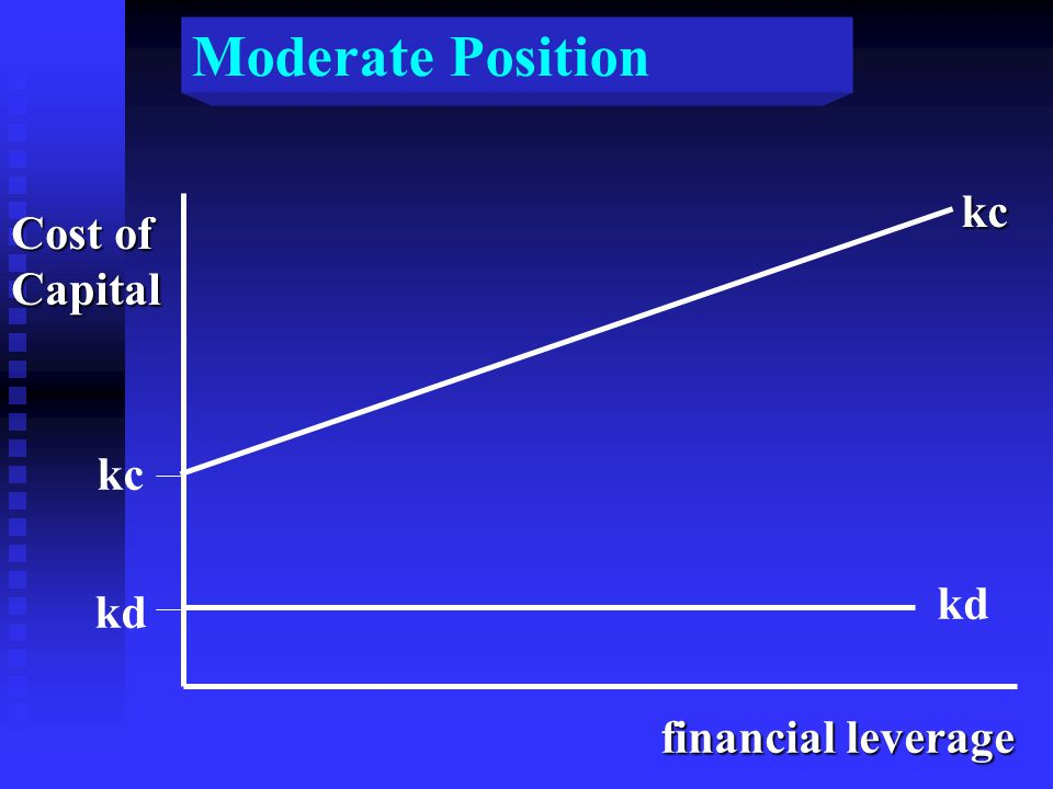 Moderate Position Cost of Capital kc kd financial leverage kc kd