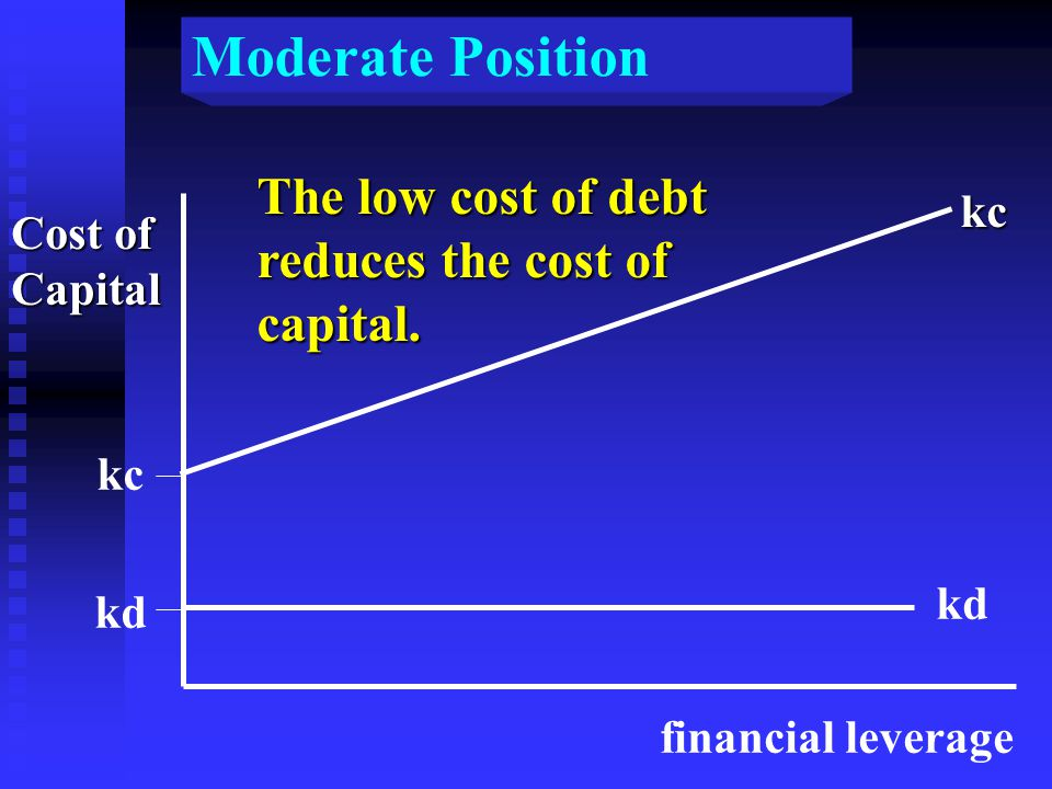 Moderate Position Cost of Capital kc kd financial leverage kc kd The low cost of debt reduces the cost of capital.