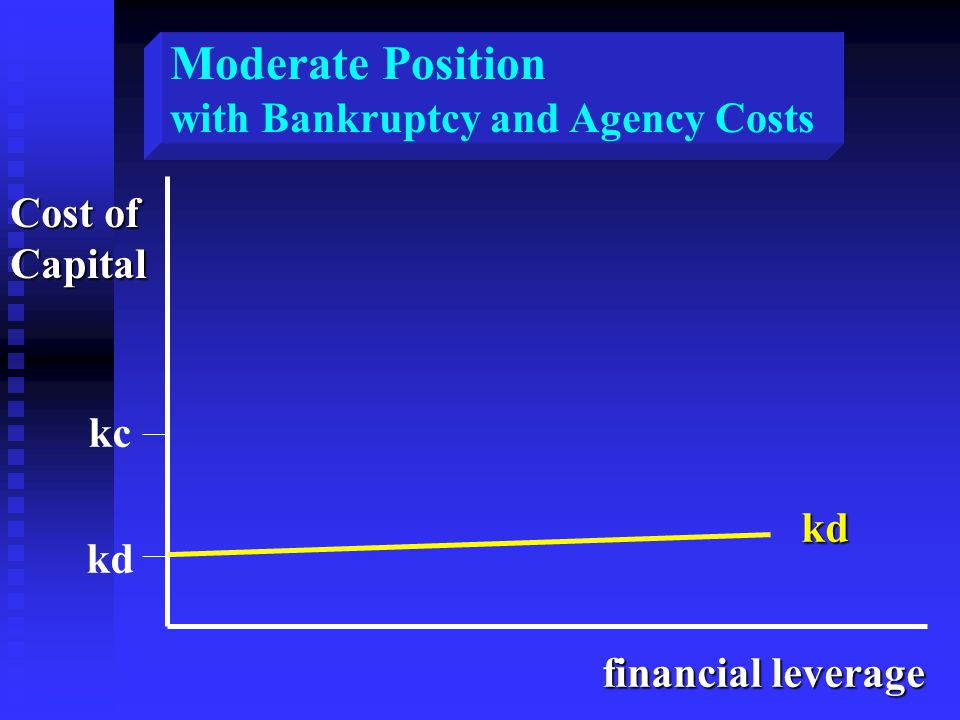Cost of Capital financial leverage kc kd kd Moderate Position with Bankruptcy and Agency Costs