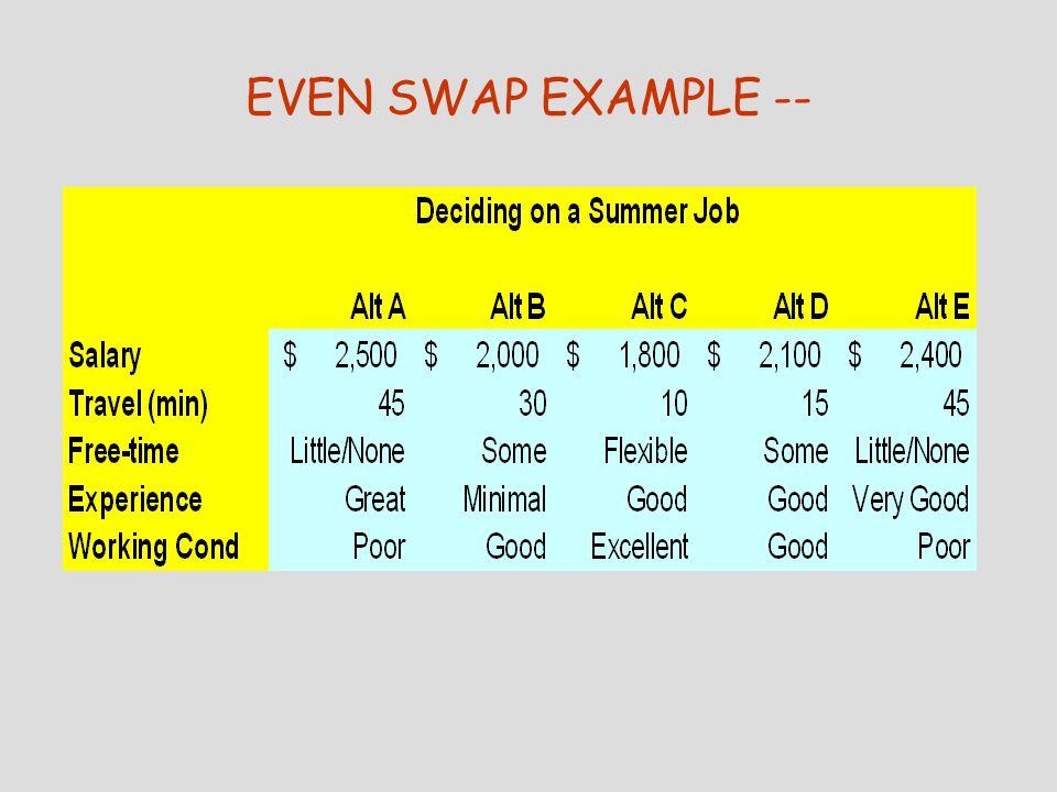 EVEN SWAP EXAMPLE --