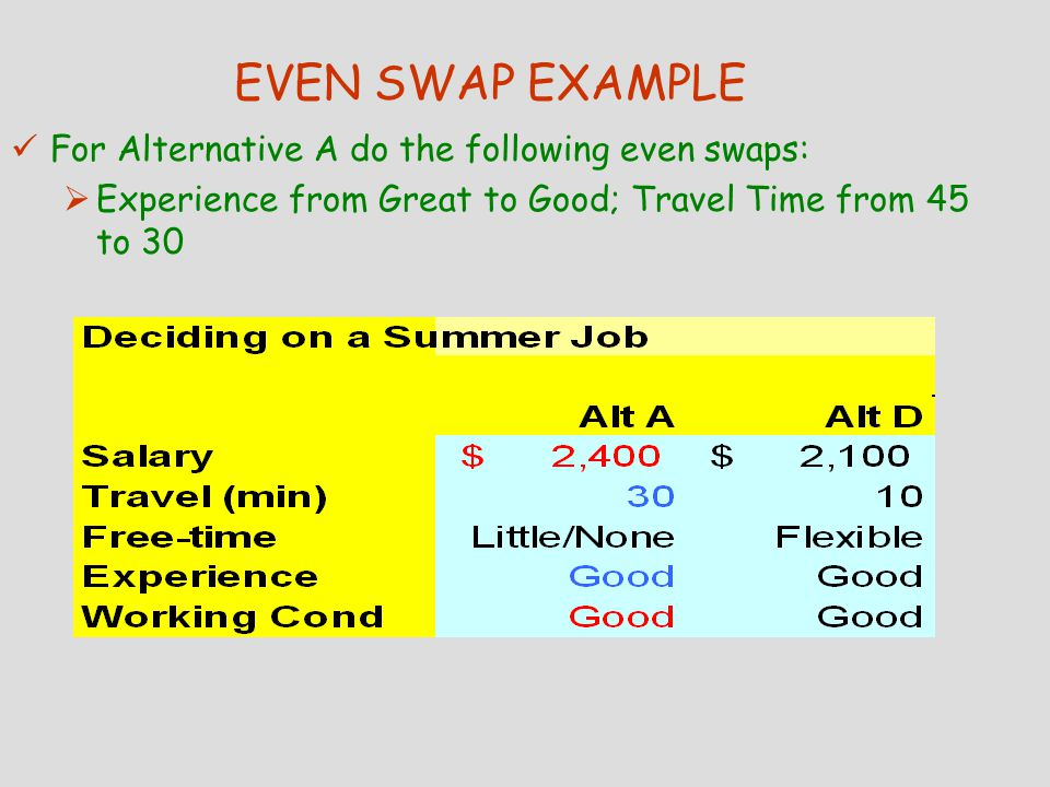 EVEN SWAP EXAMPLE For Alternative A do the following even swaps:  Experience from Great to Good; Travel Time from 45 to 30