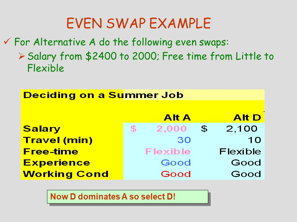 EVEN SWAP EXAMPLE For Alternative A do the following even swaps:  Salary from $2400 to 2000; Free time from Little to Flexible Now D dominates A so select D!