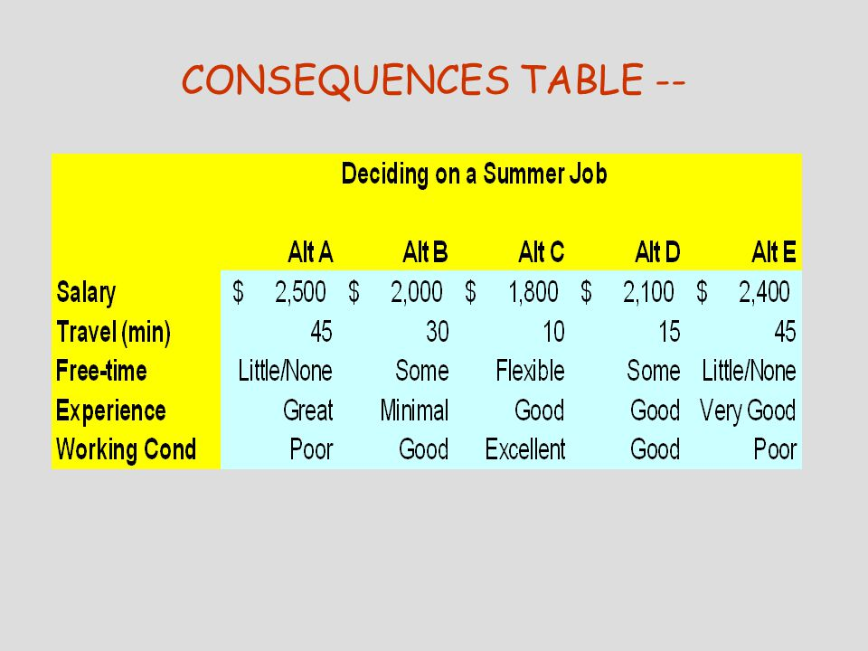 CONSEQUENCES: How to describe how well each alternative meets your objectives (continued) Master the art of describing consequences  Try before you buy  Use common scales to describe  Don't rely on hard data  Make the most of available information  Use experts wisely  Choose sales that reflect an appropriate level of precision  Address major uncertainty head on