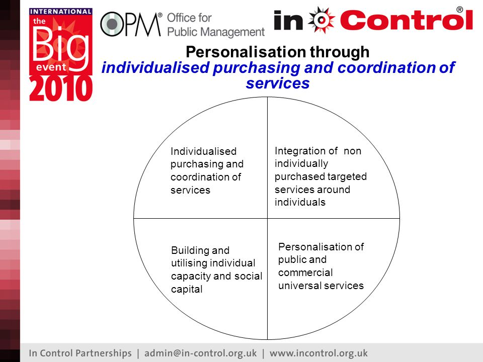 Individualised purchasing and coordination of services Building and utilising individual capacity and social capital Integration of non individually purchased targeted services around individuals Personalisation of public and commercial universal services Personalisation through individualised purchasing and coordination of services